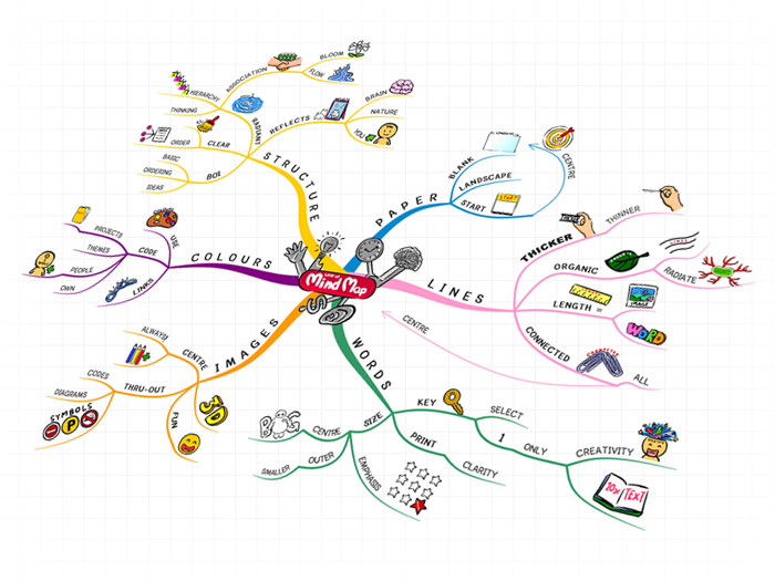 หลักการเขียน mindmap