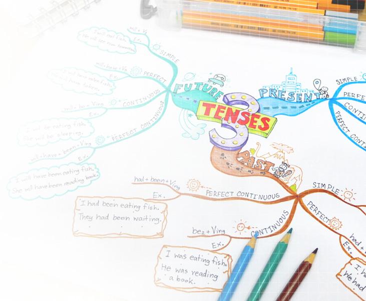 mind map ภาษาอังกฤษ